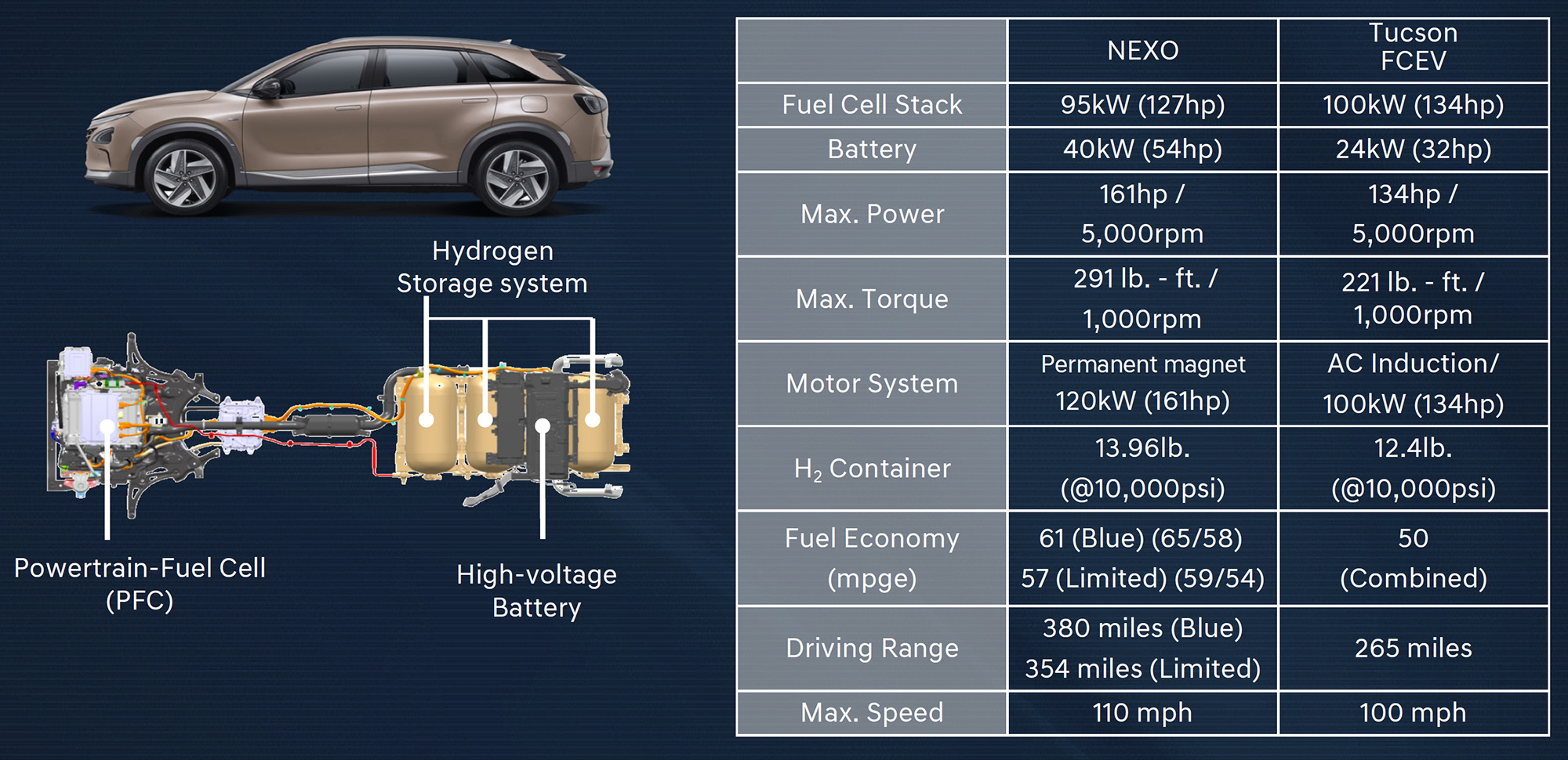 2019 Hyundai Nexo Fuel cell refinement SUV luxury